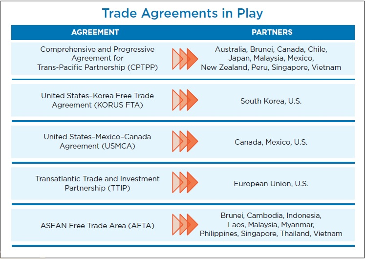 global grain trade agreements